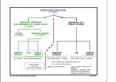 Public Private Chart